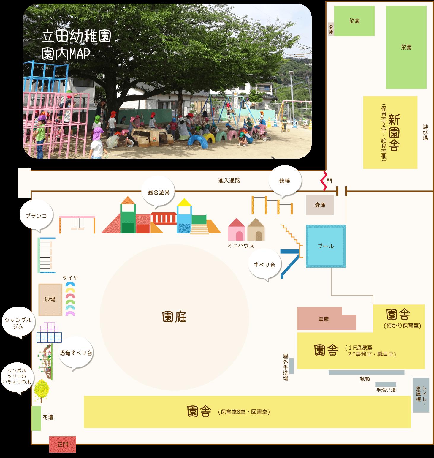 立田幼稚園園内MAP